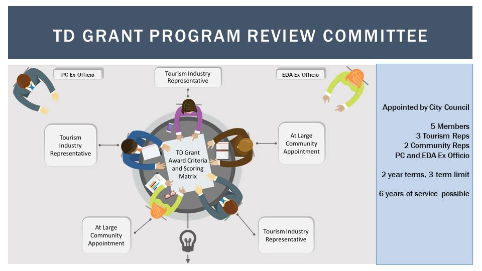 Tourism Development Grant Review Committee Chart